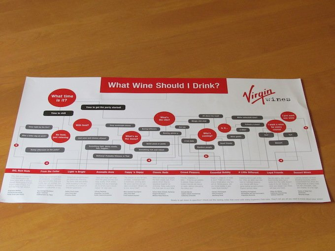 Virgin Wines Review Wine Choice Chart